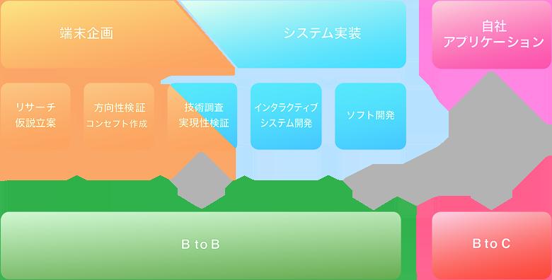 Business Flow
